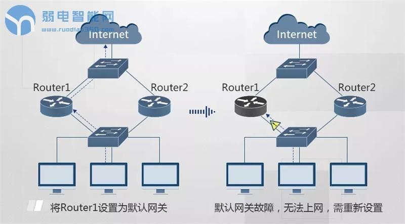 VRRP(虚拟路由冗余协议)可实现网络冗余备份
