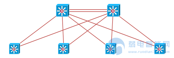 放置主干网络设备