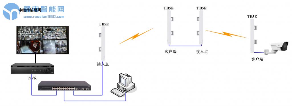无线网桥中继传输组网