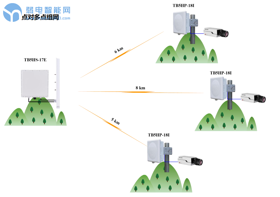 无线网桥点对多点组网