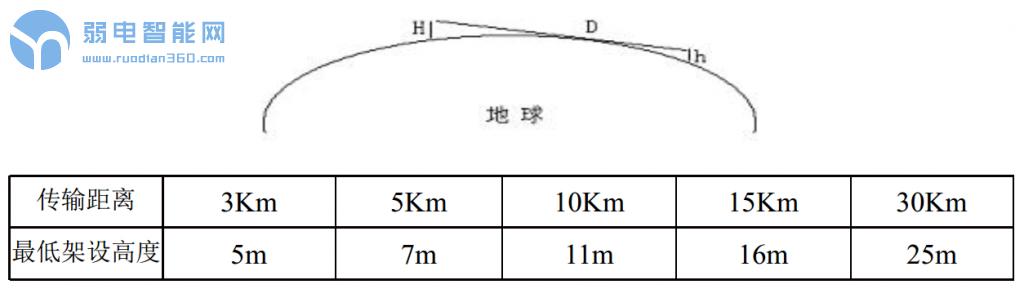 无线网桥传输距离