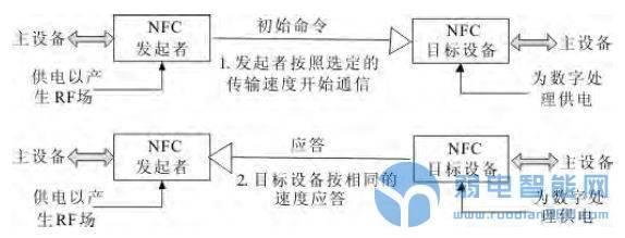 基于NFC的移动导医系统设计——中国一卡通网