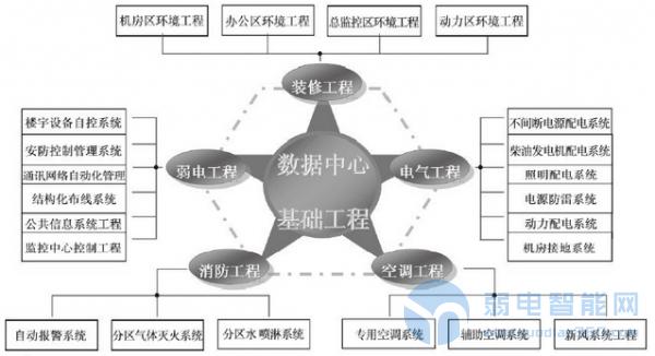 弱电数据中心机房设计中各个系统间的平衡