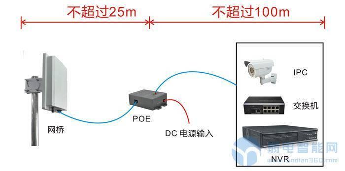 用网线与网桥连接的距离