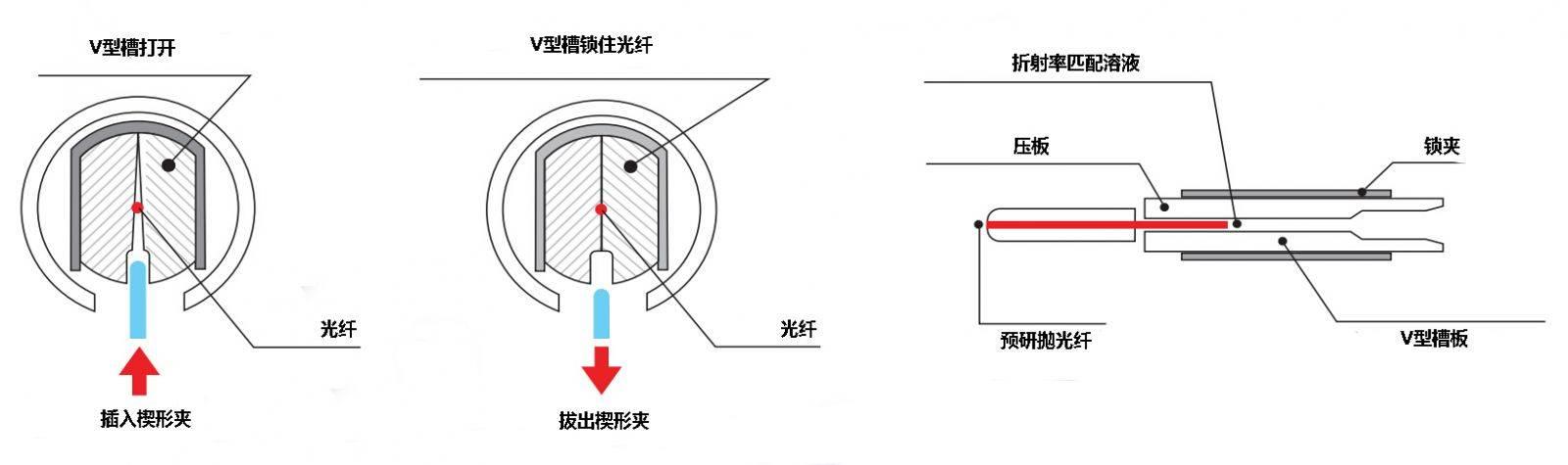 光纤快速连接器/冷接子的内部结构