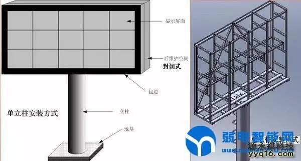 LED立柱式安装方式