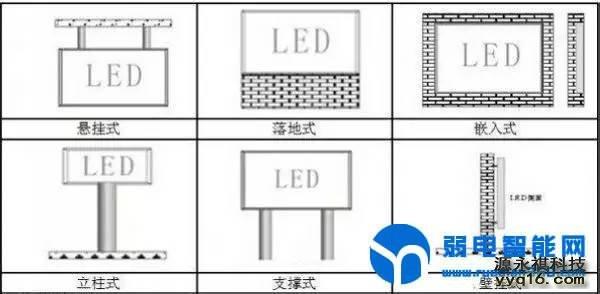 6种LED显示屏安装