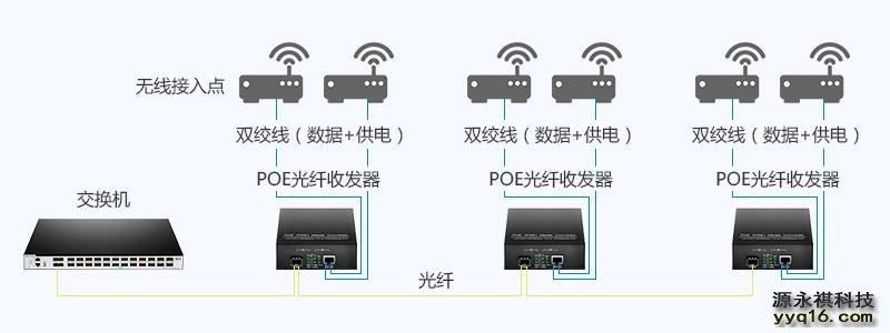 PoE光纤收发器在无线接入点中的应用