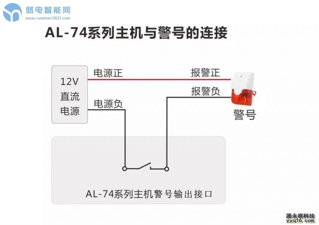 艾礼安AL-7480总线主机简易编程
