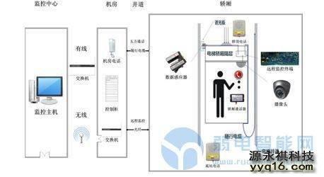 安装电梯<a href='http://www.yyq16.com/html/fwxm/afjk/' target='_blank'><u>监控</u></a>注意五个方面可以大幅度减少干扰