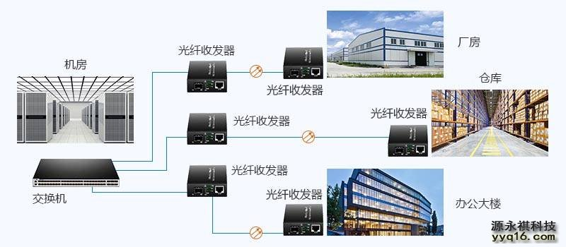 光纤收发器接入网