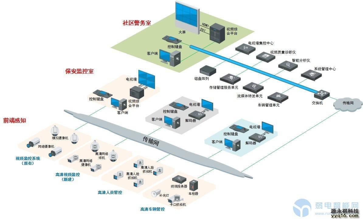 海康威视(hikvision)平安社区监控系统解决方案