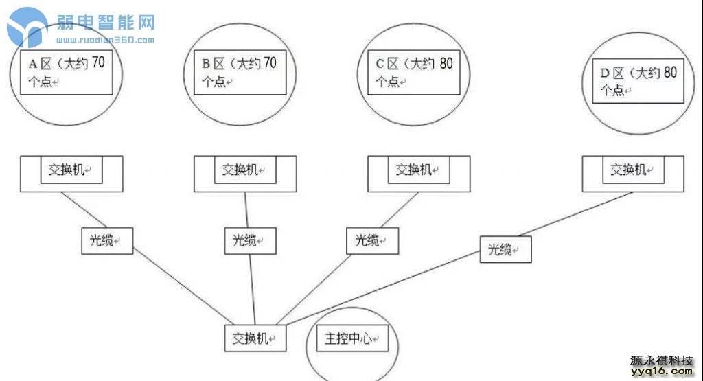 <a href='http://www.yyq16.com/html/fwxm/afjk/' target='_blank'><u>监控系统</u></a>IP分配