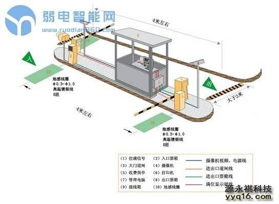 智能<a href='http://www.yyq16.com/html/fwxm/carmana/' target='_blank'><u>停车场系统</u></a>的五大基本结构