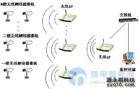 网络设备中无线AP与无线路由器的区别?