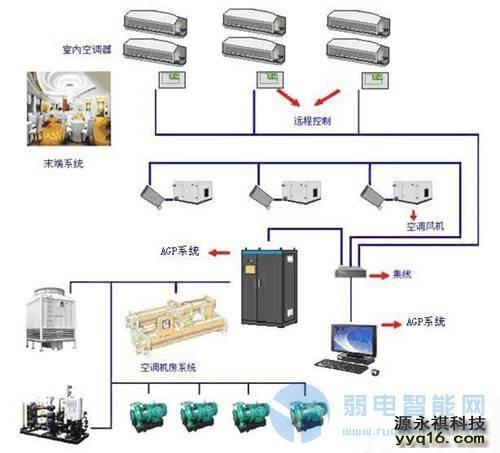 楼宇自控(BA)系统中空调系统施工安装工艺与问题