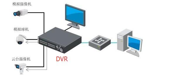 视频监控解码上墙3种方案