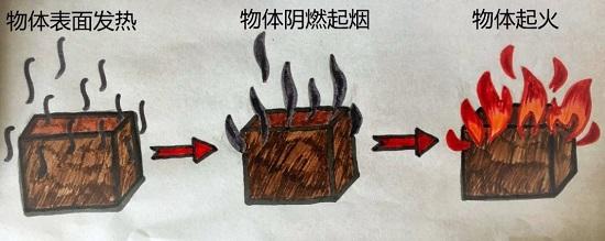 图三:火灾起火过程.jpg