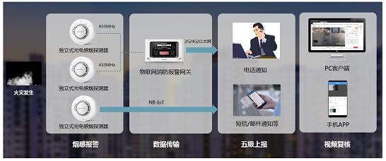 图2.物联网感烟探测报警系统.png